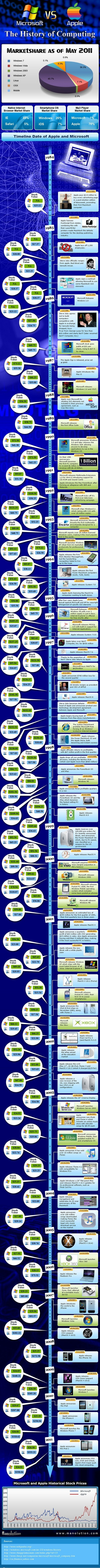 Microsoft vs. Apple Infografía