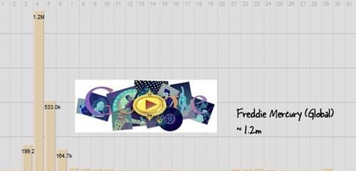 Doodle freddie_mercury