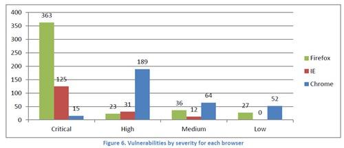 Seguridad en navegadores web