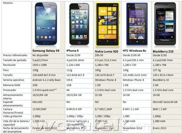 Comparativa smartphones Top