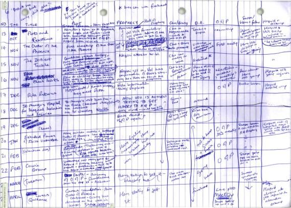 Método para escritores usado por JW Rowling