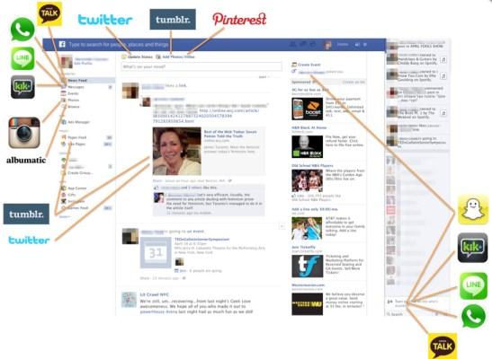 Usos y costumbres de usuarios jóvenes en Facebook
