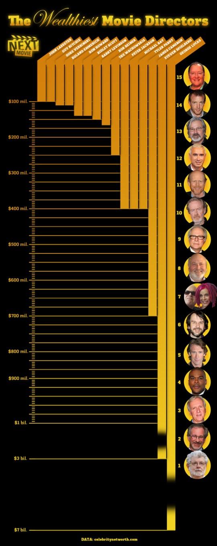 Directores de cine de Hollywood mas ricos