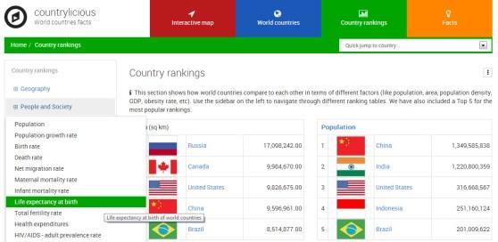Countrylicious es una enciclopedia completa  de países