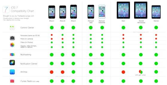 iOS 7, compatibilidad de dispositivos iPhone, iPad, iPod