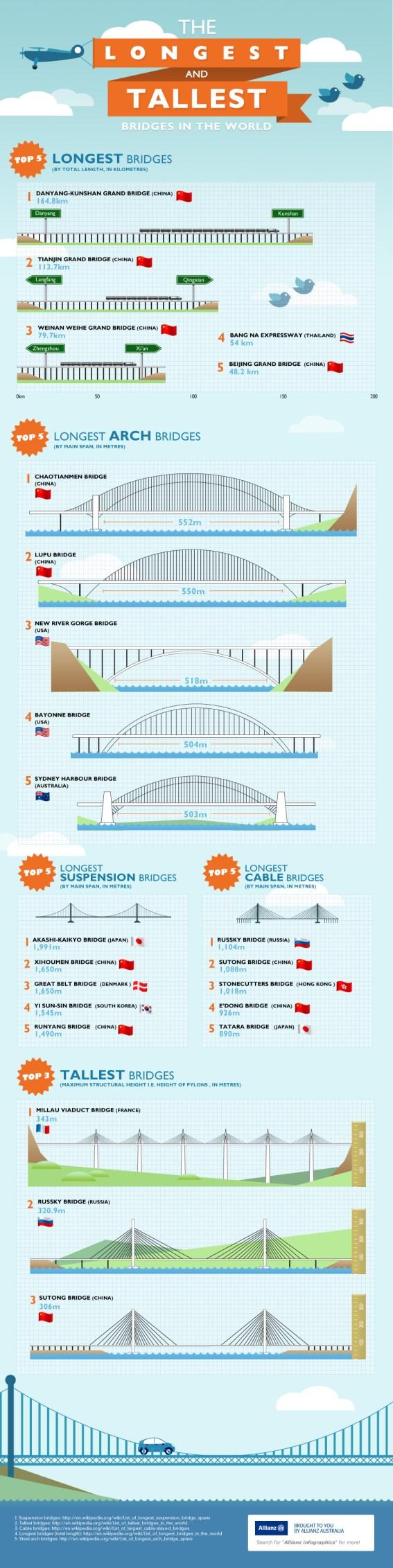 Puentes más altos y mas largo  del mundo