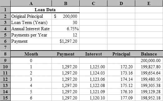 simple loan amortization table