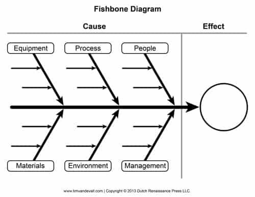 5 Fishbone Diagram Templates Word Excel Templates