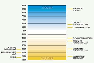 led-color-temperature-chart-298