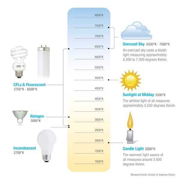 led-color-temperature-chart-365