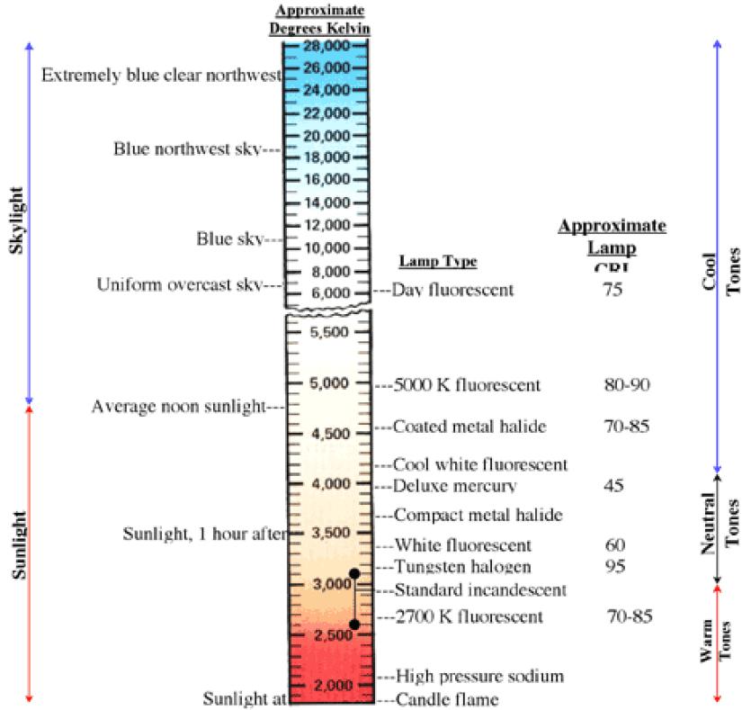 led-color-temperature-chart-487