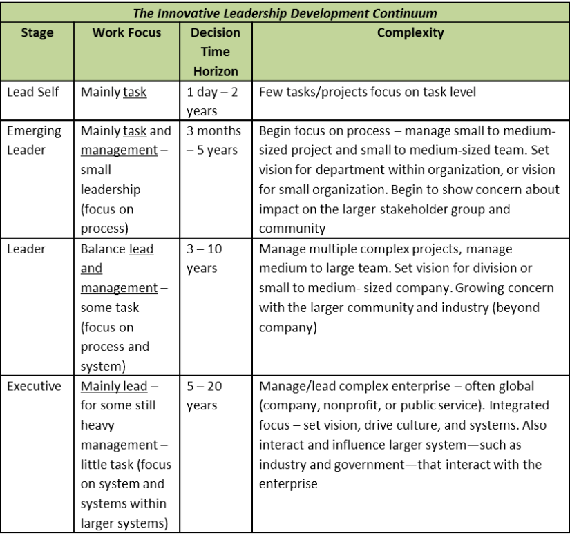 Personal leadership development plan essay