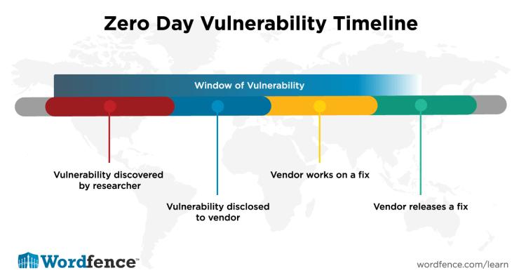 Zero Day Vulnerabilities Timeline