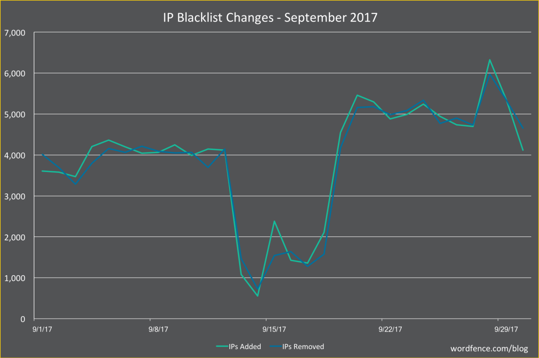 The September 2017 WordPress Attack Report