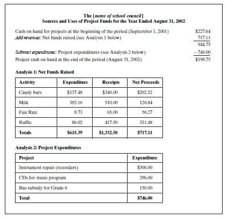 12 financial report example financial statement form office com – Example of a Financial Report