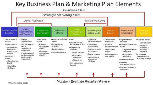 plan template 454