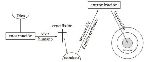 Process_es