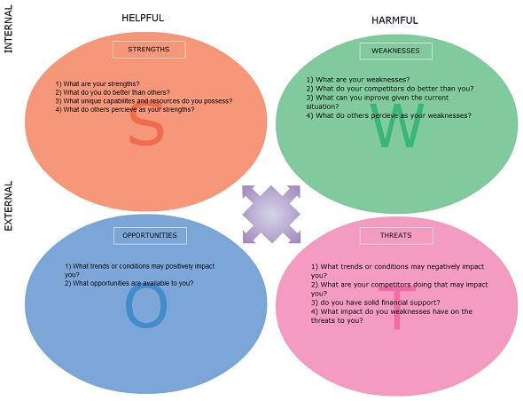 SWOT analysis image 6