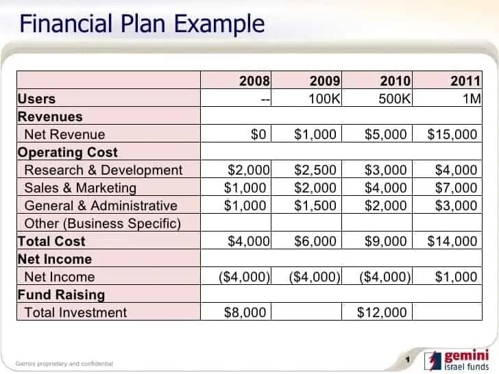 financial plan template preview 3