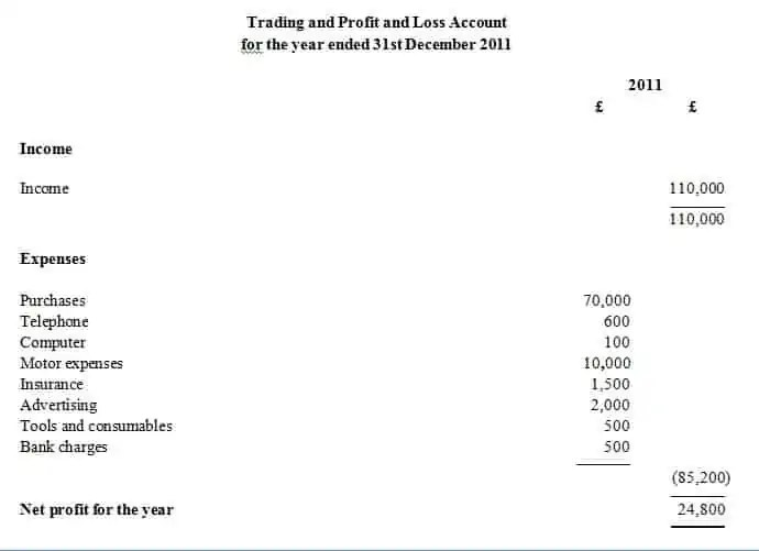 Excel Profit Loss Template spreadsheet template free profit and – Free Profit and Loss Template for Self Employed