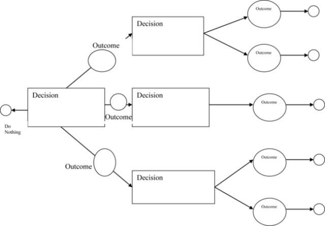 to create a decision tree then try to utilize decision tree template free it will enable you to make a decision tree diagram quickly with all possible
