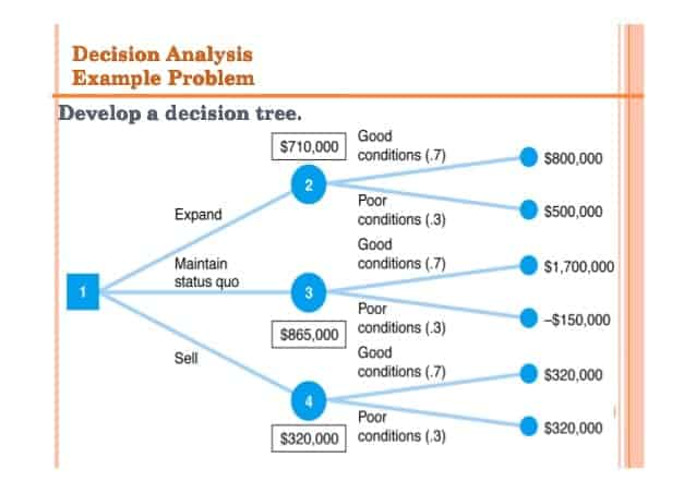 Decision Tree Templates in Word Excel PDF