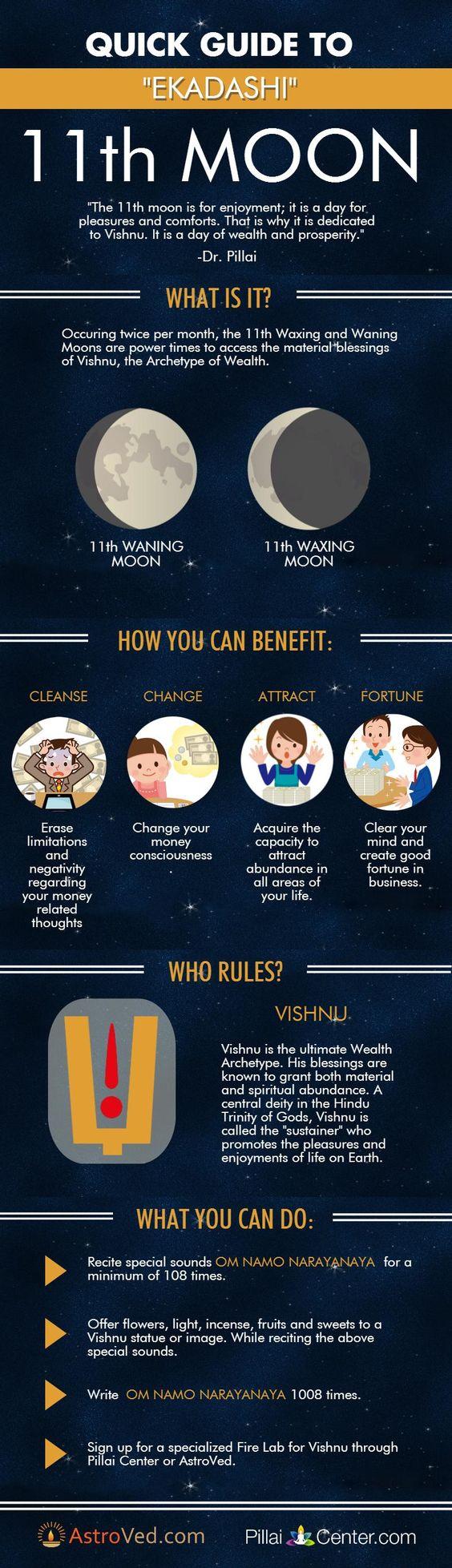 11th Moon - Vedic Astrology: