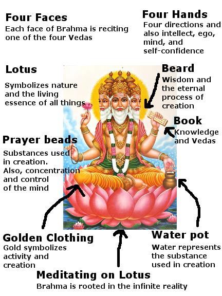 brahma-symbolism