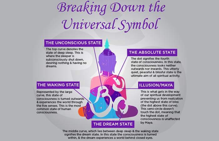 The-Anatomy-Of-The-Symbol-Om