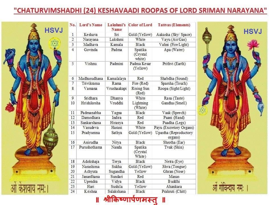 24 Names Of Lord Vishnu