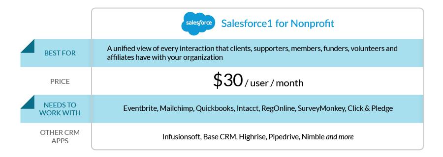 0_Salesforce