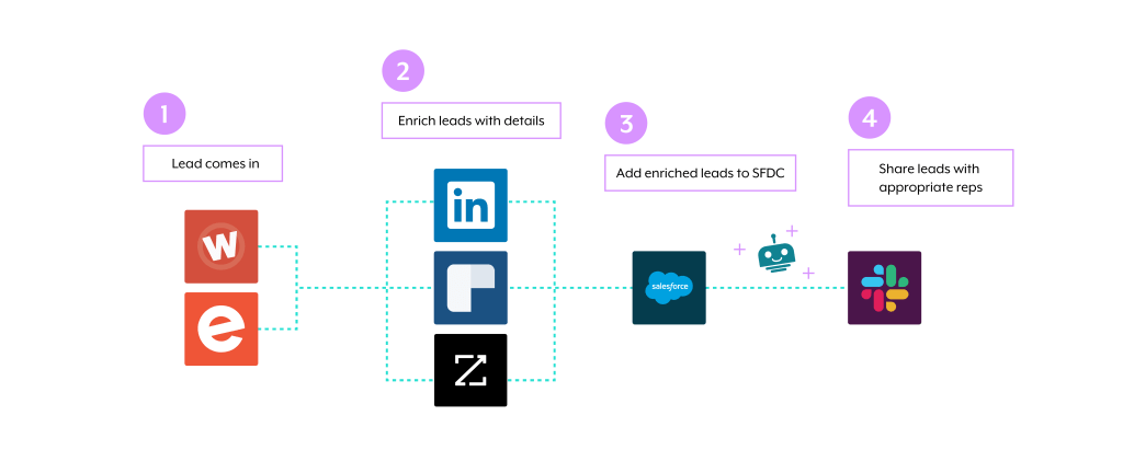 The entire workflow of routing leads across applications.