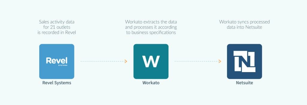 The workflow automation that KyoChon uses.