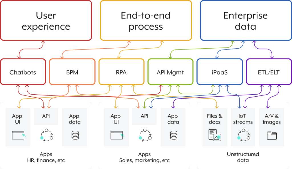 An interconnected chart that highlights how the user experience, end-to-end processes, and enterprise data are synced.