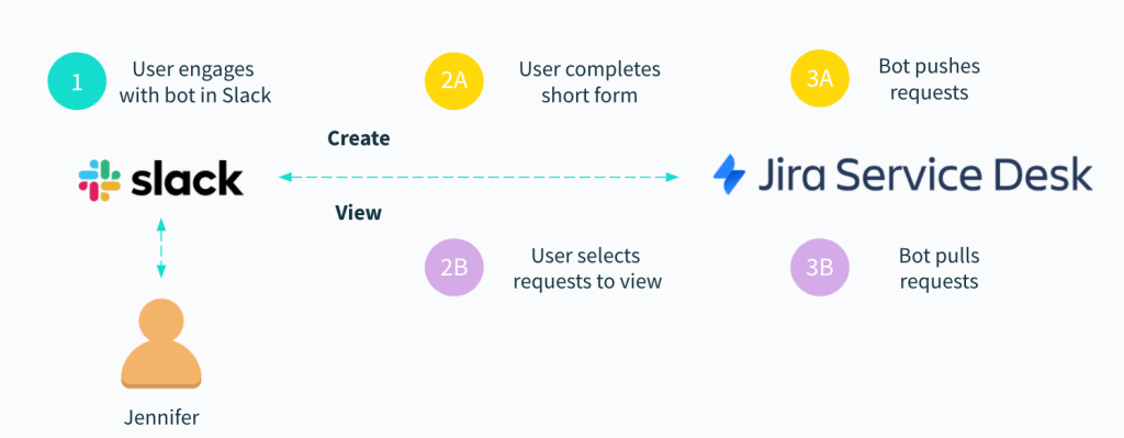 A workflow that allows an employee to create or view a ticket within their business communications platform