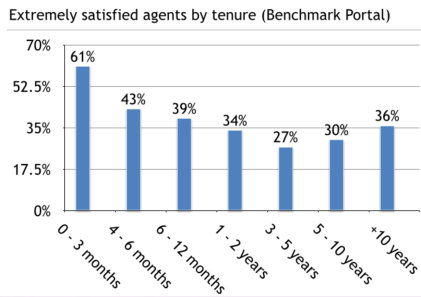 How satisfied agents are based on their length of tenure