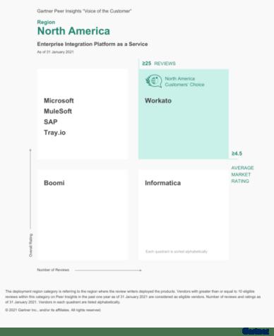 Gartner's Customers' Choice Zone for enterprise iPaaS in North America