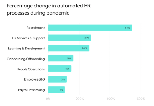 A horizontal bar chart that breaks down the most popular HR processes that are automated