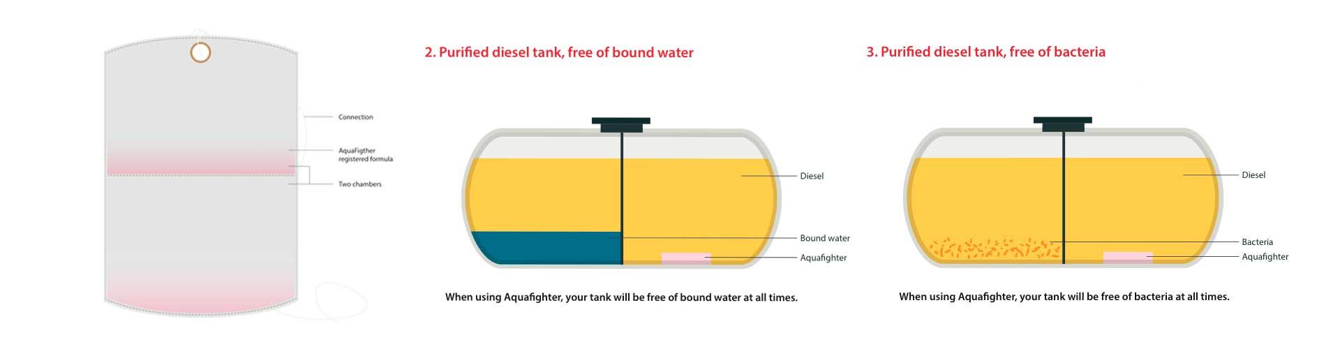 Veden poisto dieselistä - aquafighter