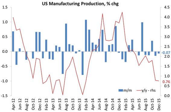Industrial production and manufacturing output have slowed to a trickle.