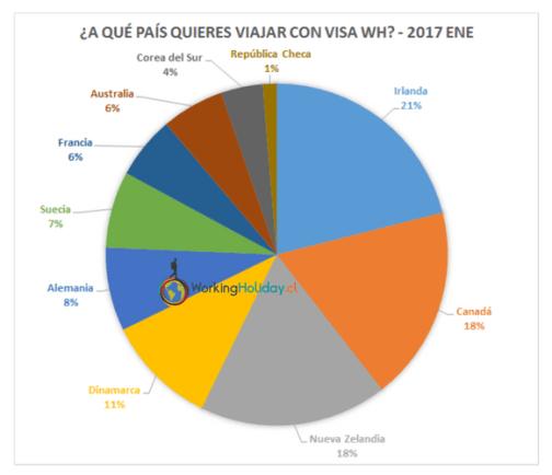 2017 encuesta destino working holiday