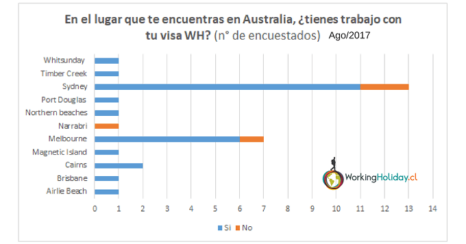 2017 perfil chilenos working holiday Australia
