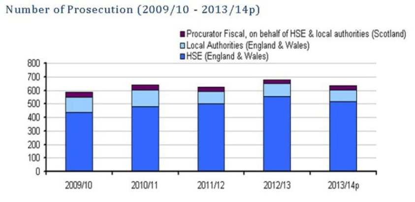HSE Number of Prosecutions Graph