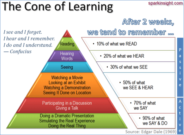 Image result for cone of learning
