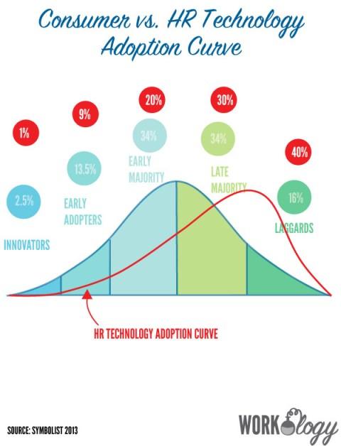 hr-technology-adoption-curve