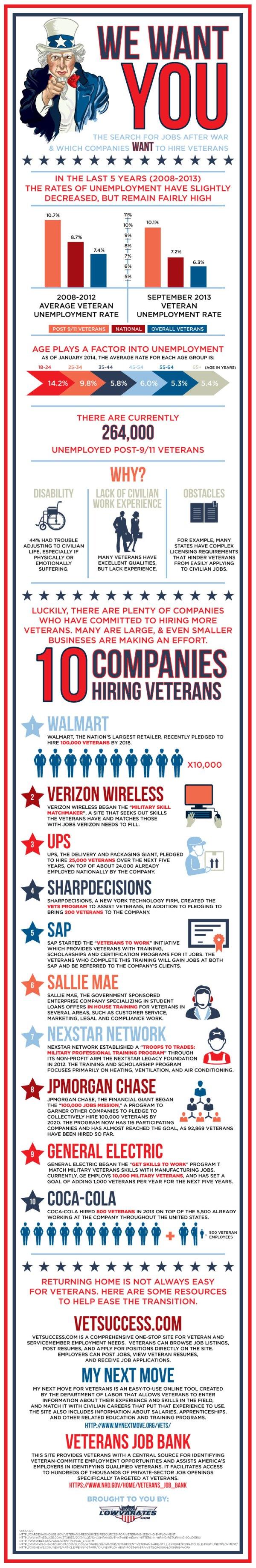 hiring-veterans-infographic