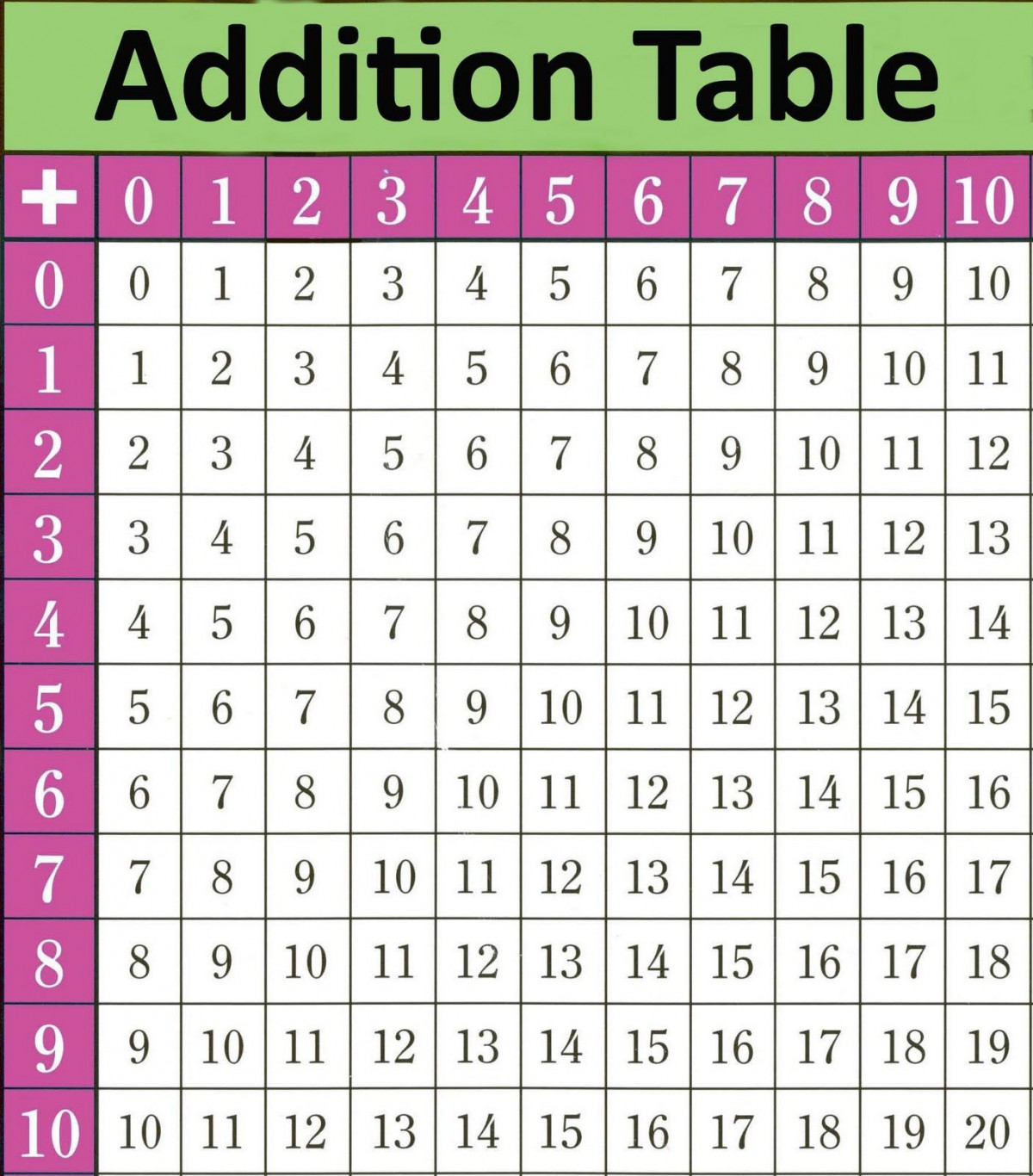 Addition Table Patterns Worksheets