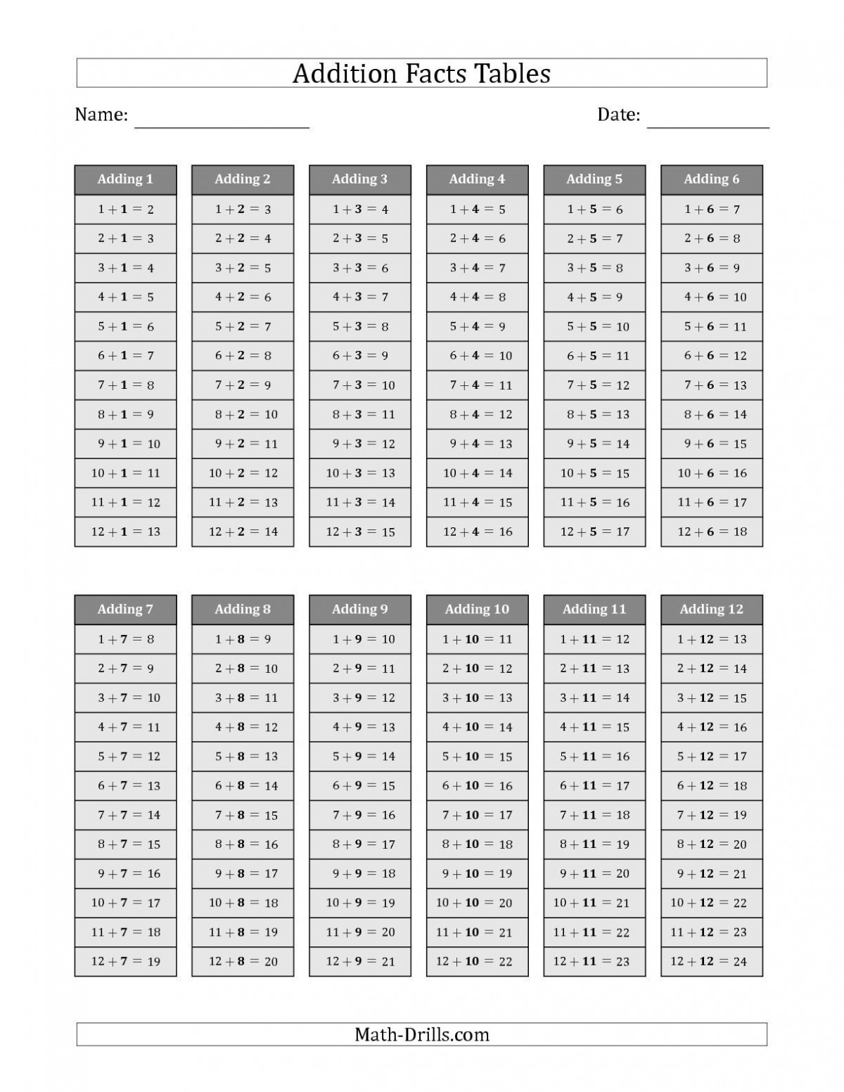 Addition Chart 1 10 Worksheets