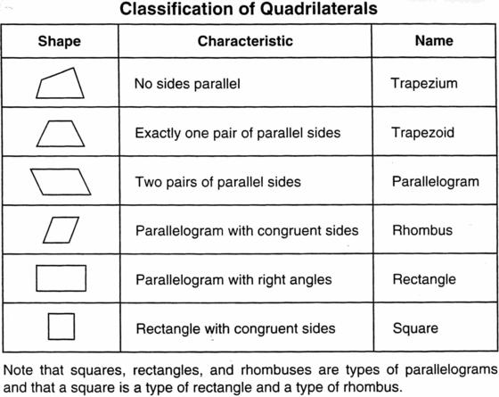 11 Best Images Of Quadrilateral Angles Worksheet