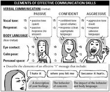 13 Best Images Of Communication Skills Worksheets